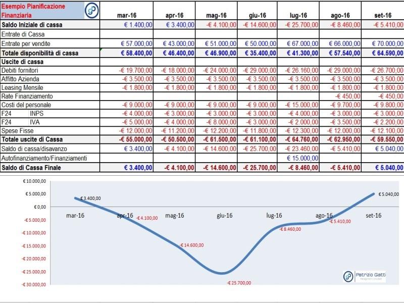 pianificazione-finanziaria-cash-flow-budget-di-cassa_
